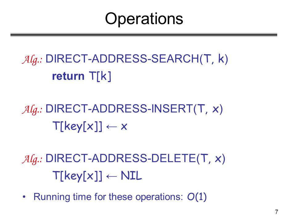 Operations Alg.: DIRECT-ADDRESS-SEARCH(T, k) return T[k]